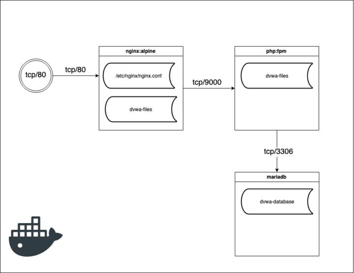 dockerized web application schema