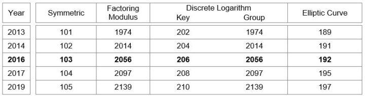CA-Zertifikate Keylength