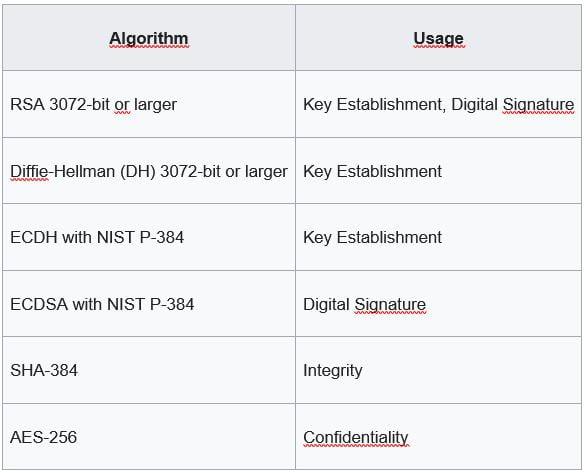 Key size National Security Algorithm Suite