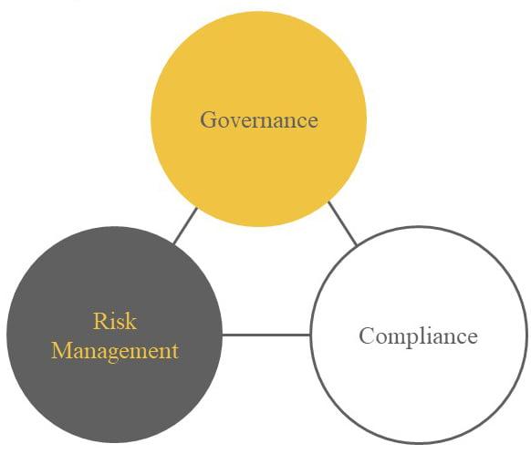 Die drei Handlungsebenen der Unternehmensführung