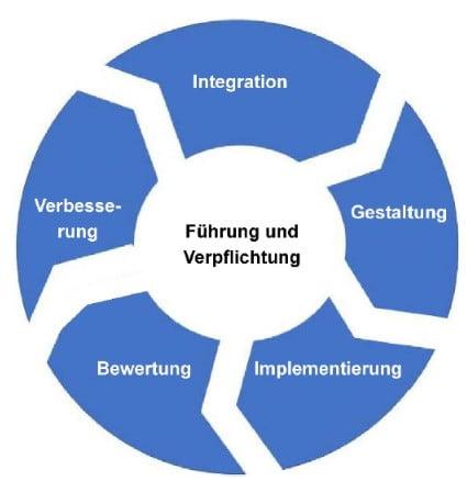 RM-Framework