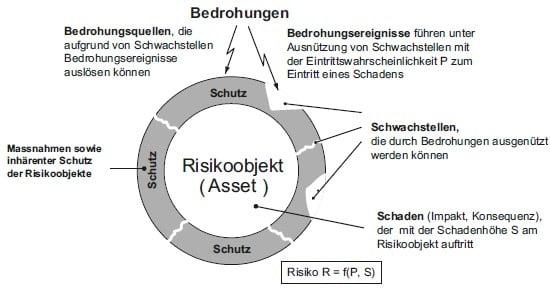 Risikofaktoren am praktischen Risikomodell
