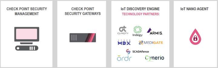 Check Points Vision für IoT Security