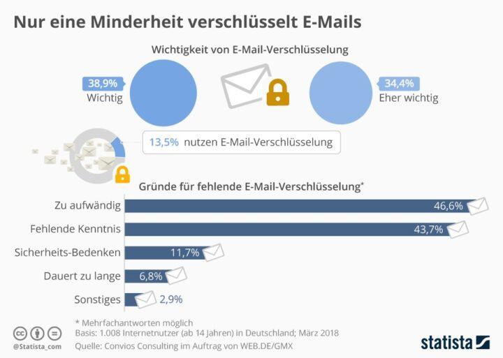 E-Mail Verschlüsselung: Wichtigkeit vs. Nutzung