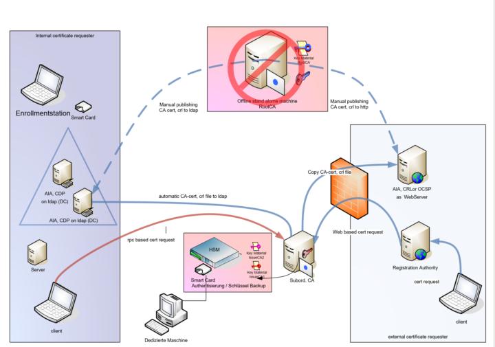 Grundstruktur PKI