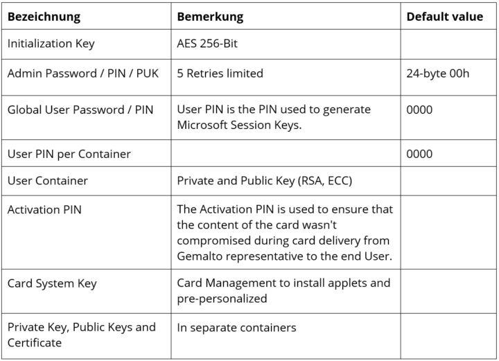 Tabelle Smart Card Keys