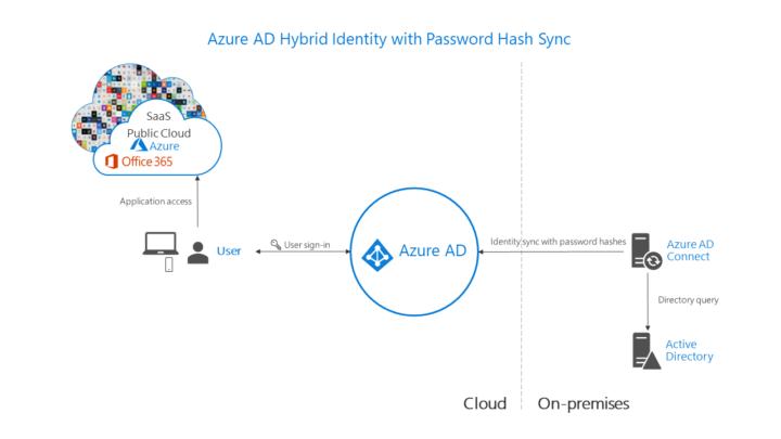 Azure AD Hybrid Identity with Password Hash Sync