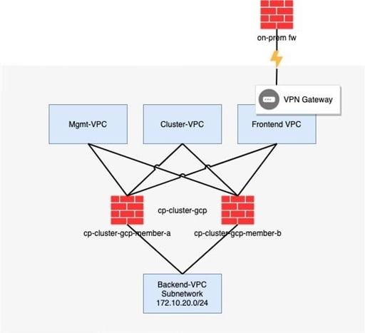 google-cloud-network-example